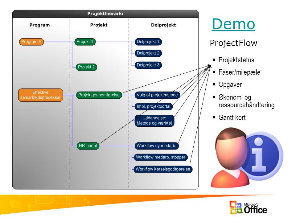 Demo ProjectFlow Projektstatus Faser/milepæle Opgaver