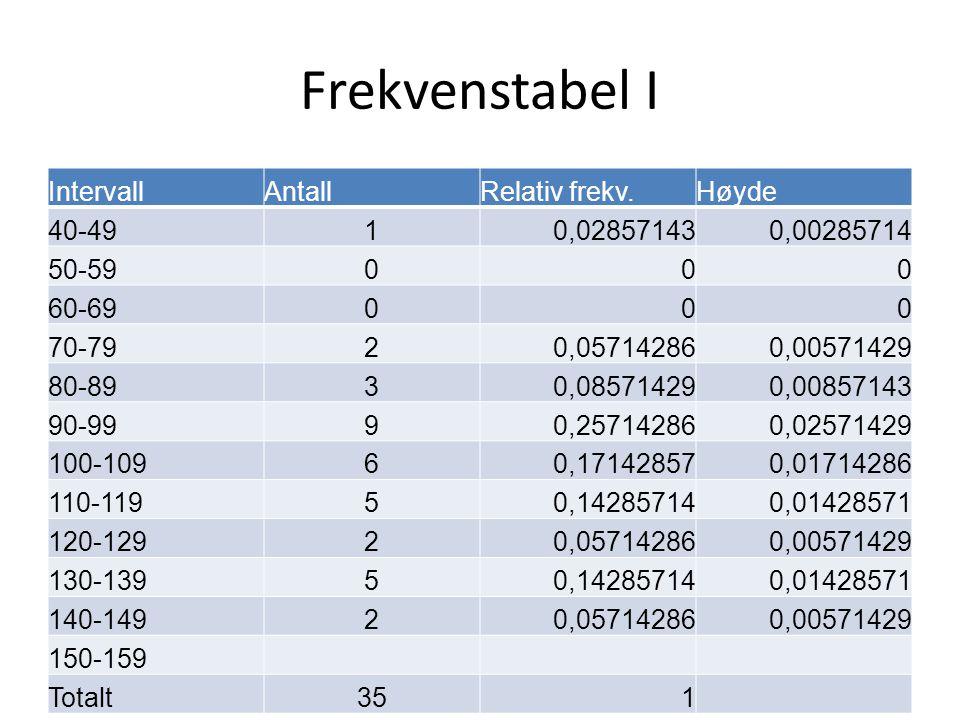 Frekvenstabel I Intervall Antall Relativ frekv. Høyde 40-49 1