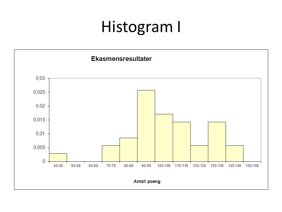 Histogram I