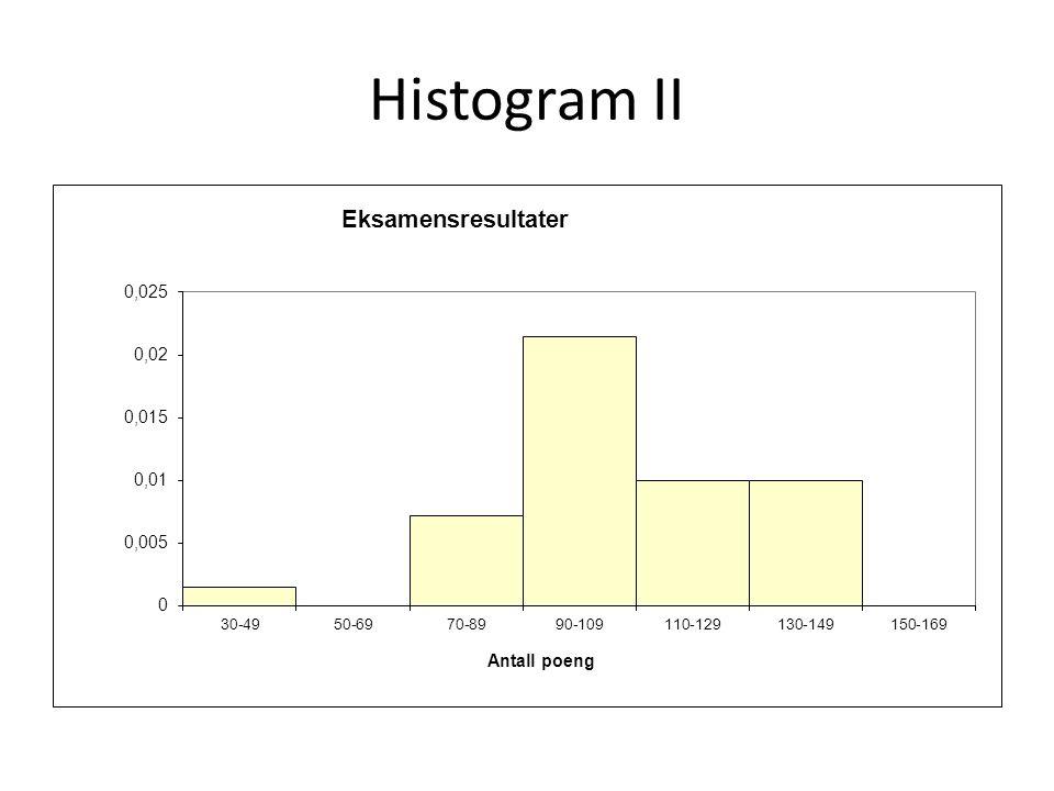 Histogram II