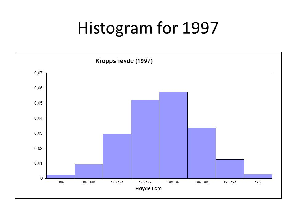 Histogram for 1997