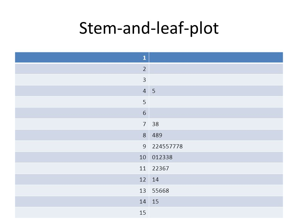 Stem-and-leaf-plot 1 2 3 4 5 6 7 38 8 489 9 224557778 10 012338 11 22367 12 14 13 55668 15