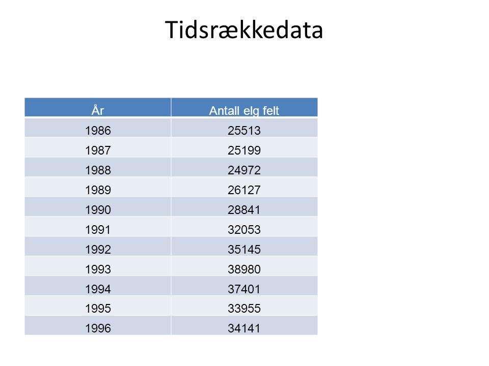 Tidsrækkedata År Antall elg felt 1986 25513 1987 25199 1988 24972 1989