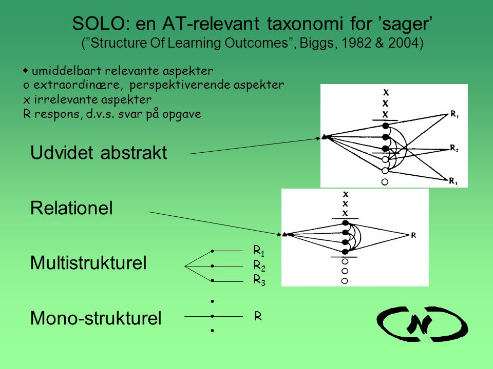 SOLO: en AT-relevant taxonomi for 'sager' ( Structure Of Learning Outcomes , Biggs, 1982 & 2004)