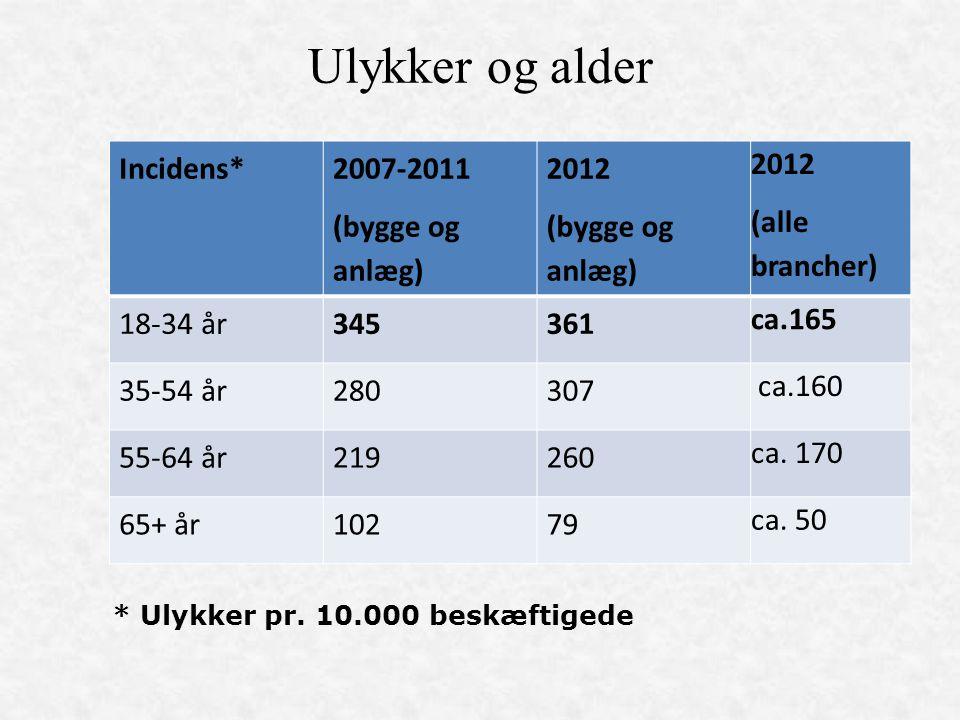 Ulykker og alder Incidens* 2007-2011 (bygge og anlæg) 2012