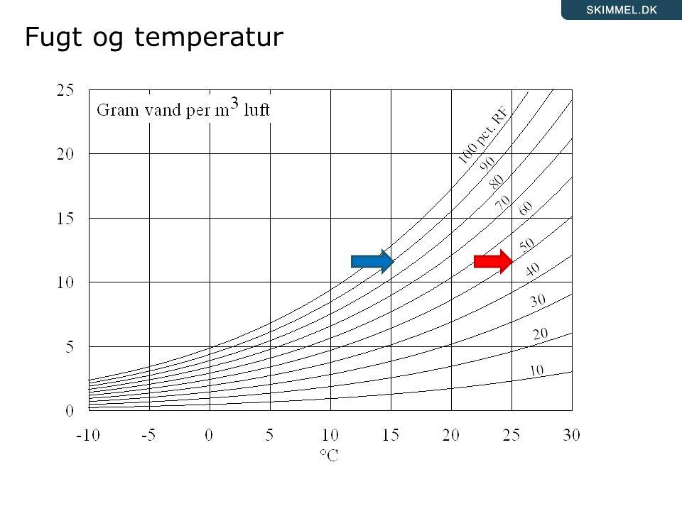 Fugt og temperatur Her illustreres sammenhængen mellem temperatur og relativ luftfugtighed.