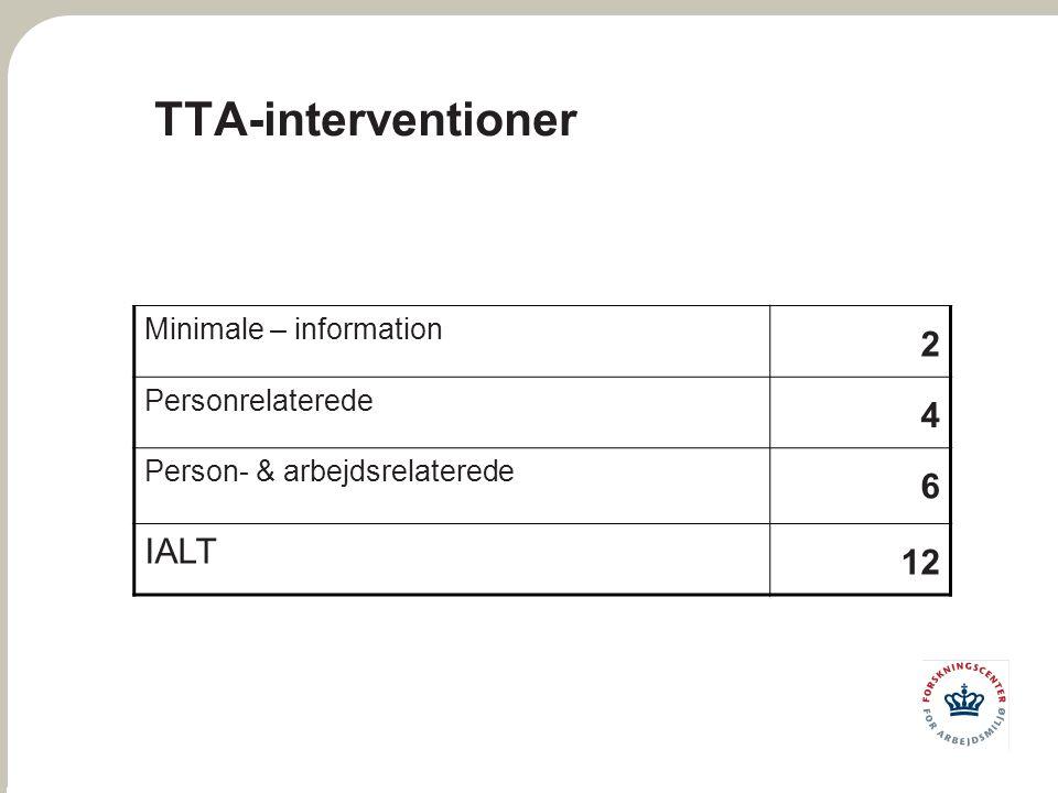 TTA-interventioner 2 4 6 IALT 12 Minimale – information