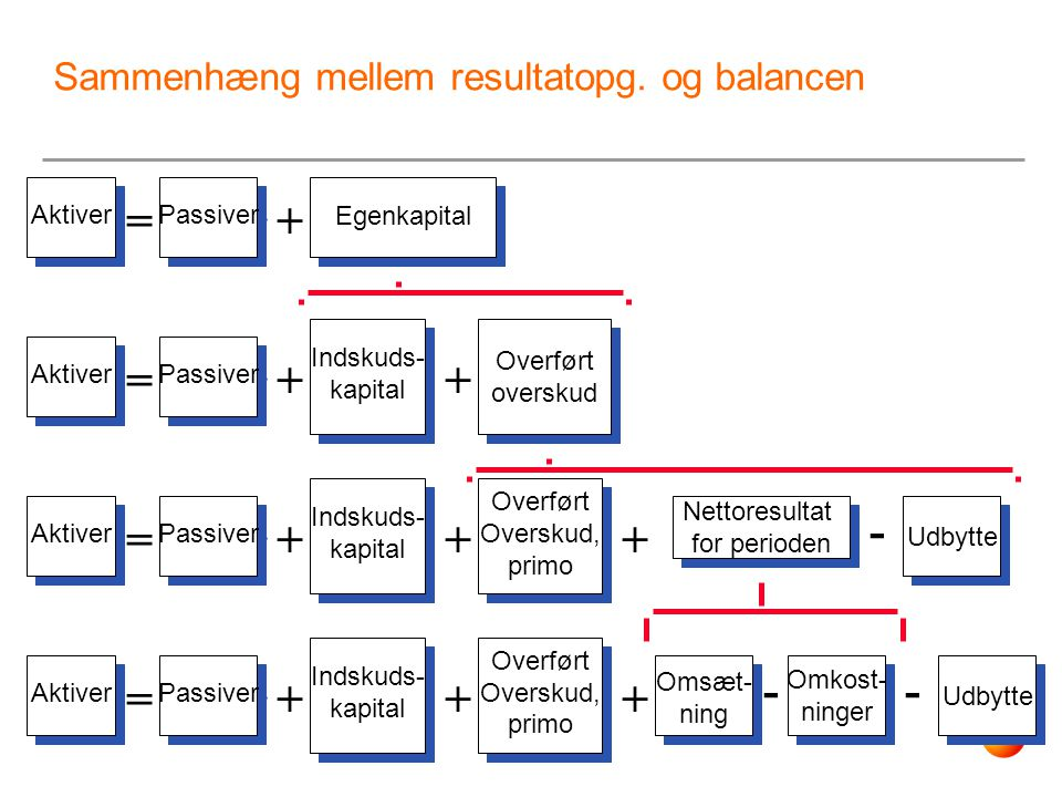 Sammenhæng mellem resultatopg. og balancen
