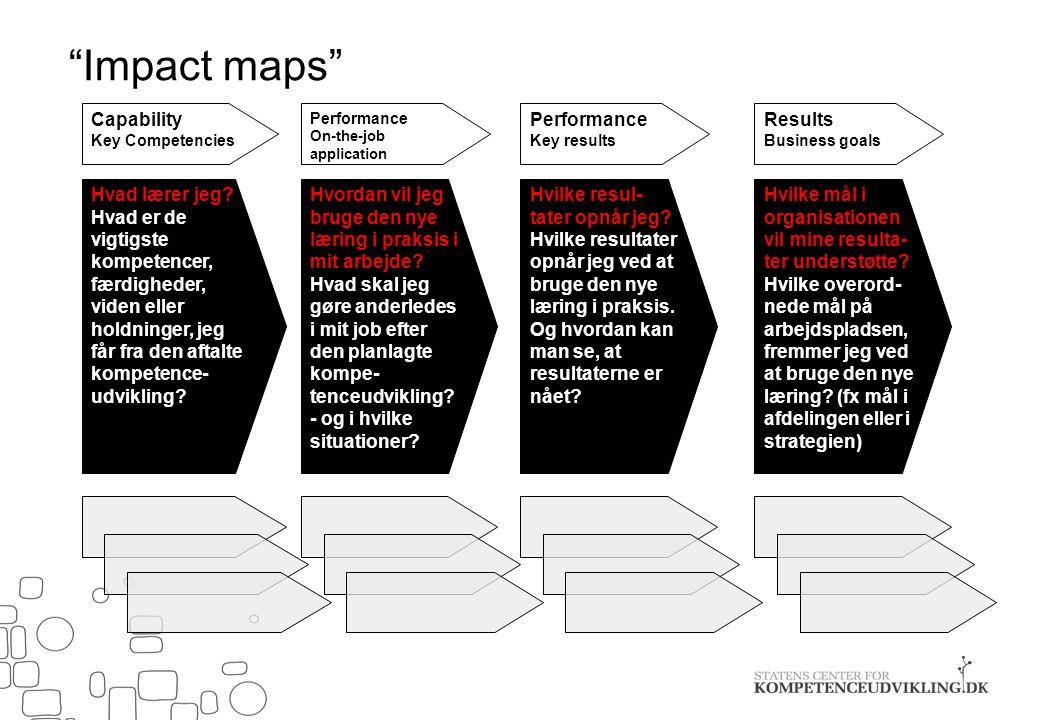Impact maps Capability Performance Results Hvad lærer jeg