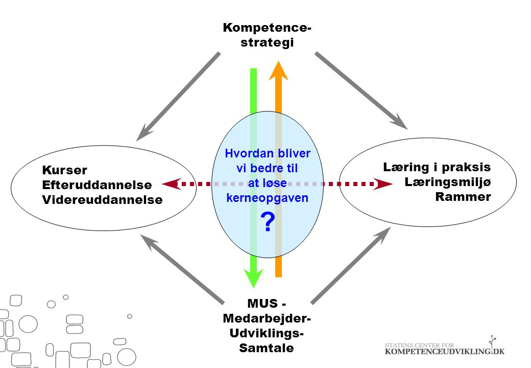 MUS -Medarbejder-Udviklings-Samtale
