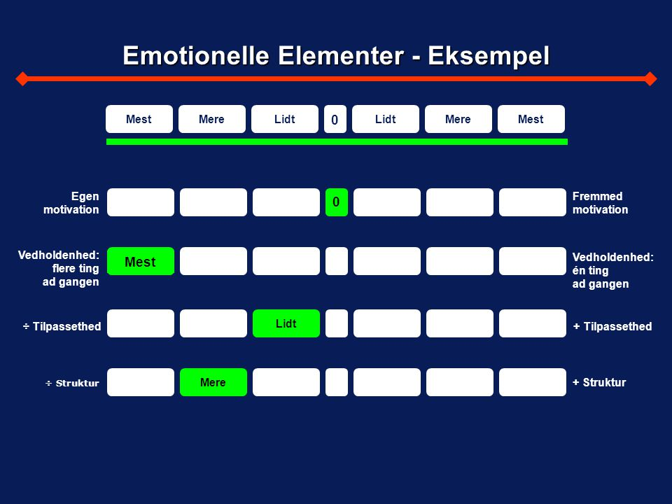Emotionelle Elementer - Eksempel
