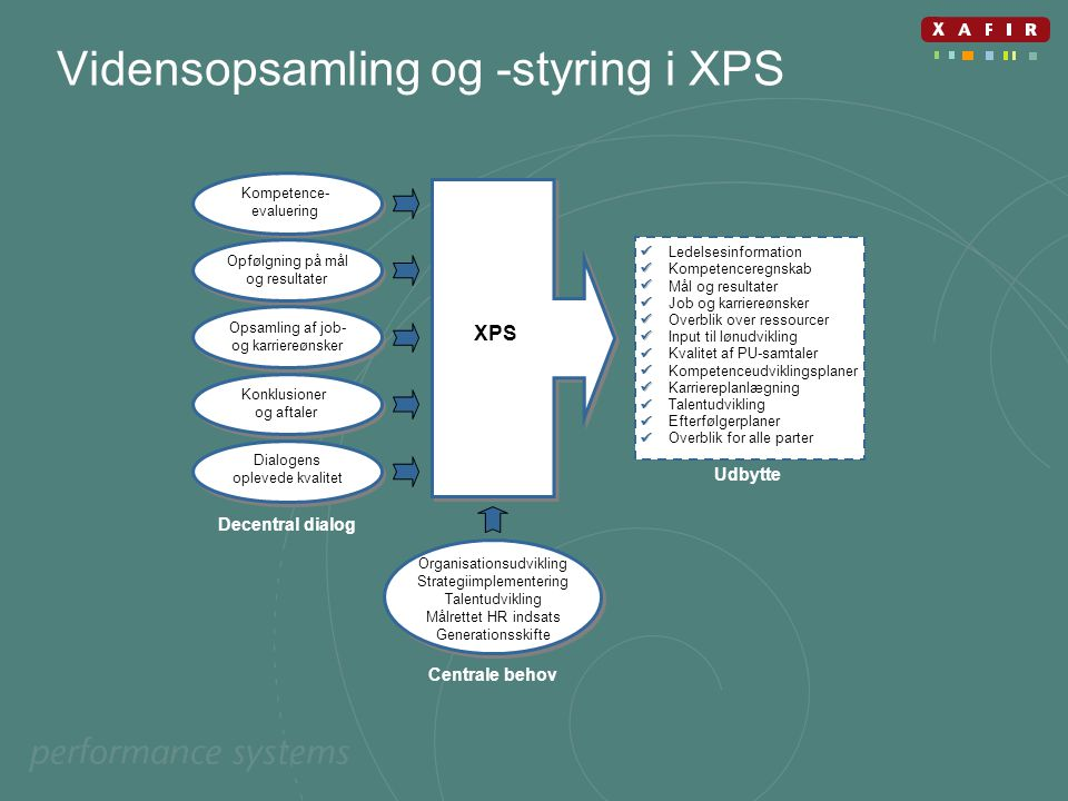 Vidensopsamling og -styring i XPS