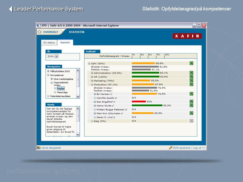 Leader Performance System
