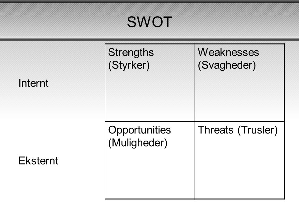 SWOT Internt Strengths (Styrker) Weaknesses (Svagheder) Eksternt