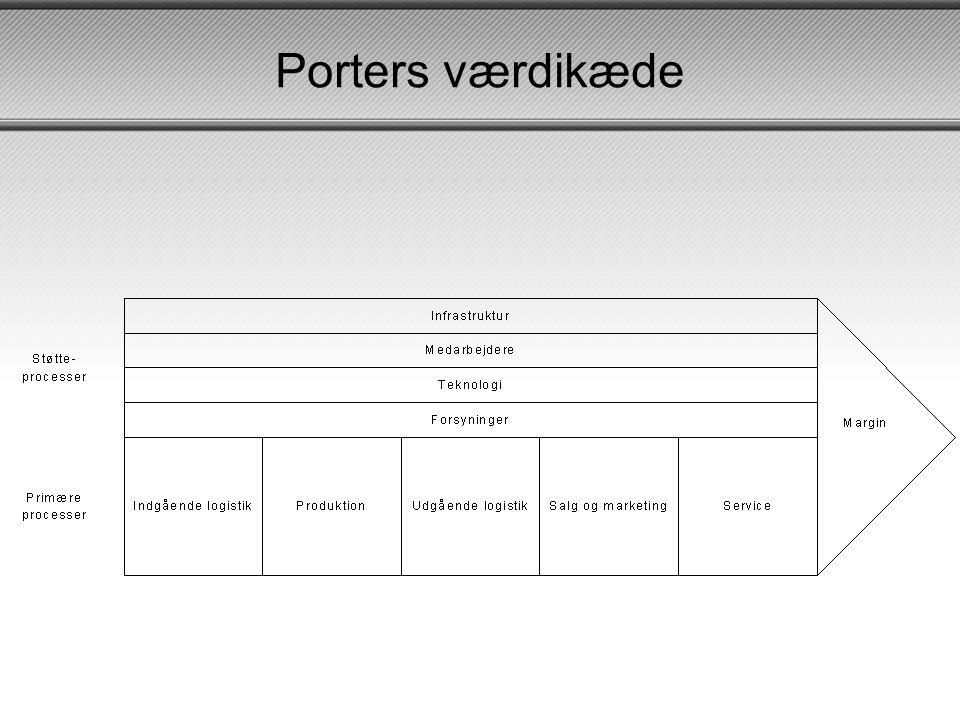 Porters værdikæde