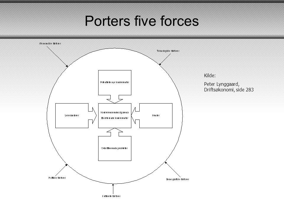 Porters five forces Kilde: Peter Lynggaard, Driftsøkonomi, side 283