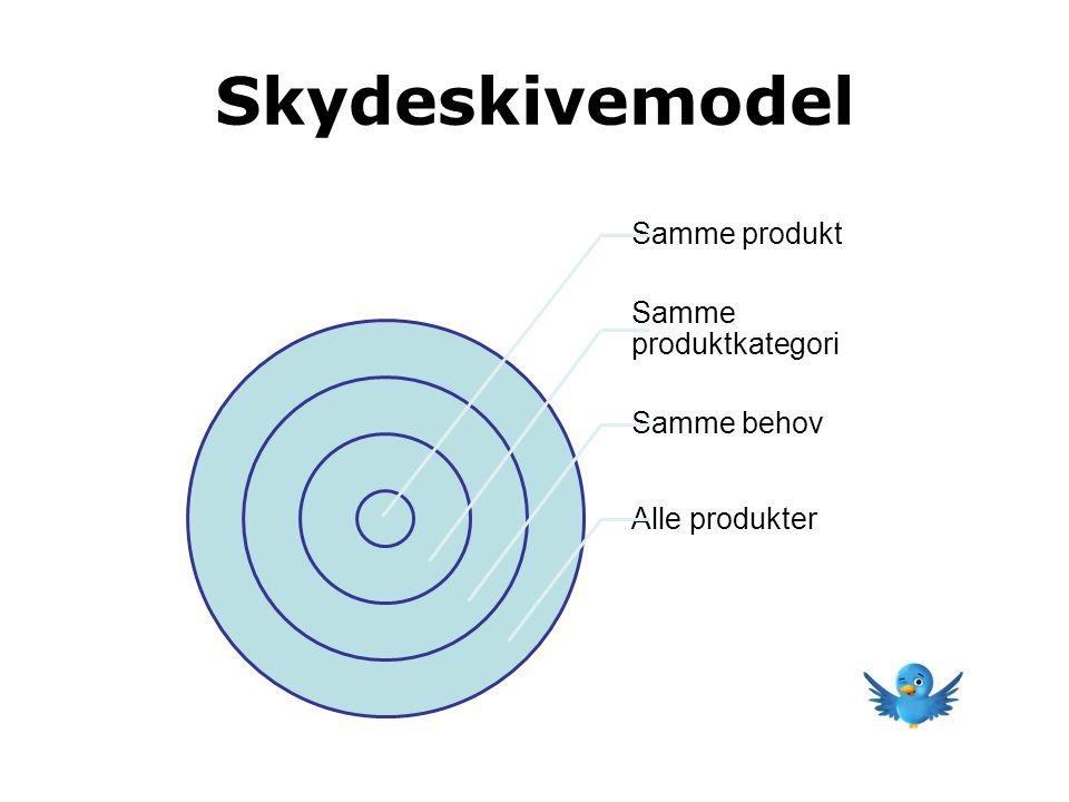Skydeskivemodel Samme produkt Samme produktkategori Samme behov