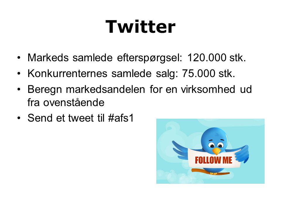 Twitter Markeds samlede efterspørgsel: 120.000 stk.