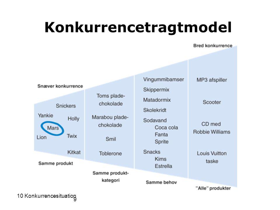 Konkurrencetragtmodel