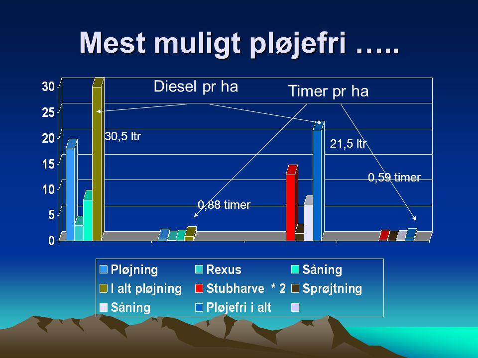 Mest muligt pløjefri ….. Diesel pr ha Timer pr ha 30,5 ltr 21,5 ltr