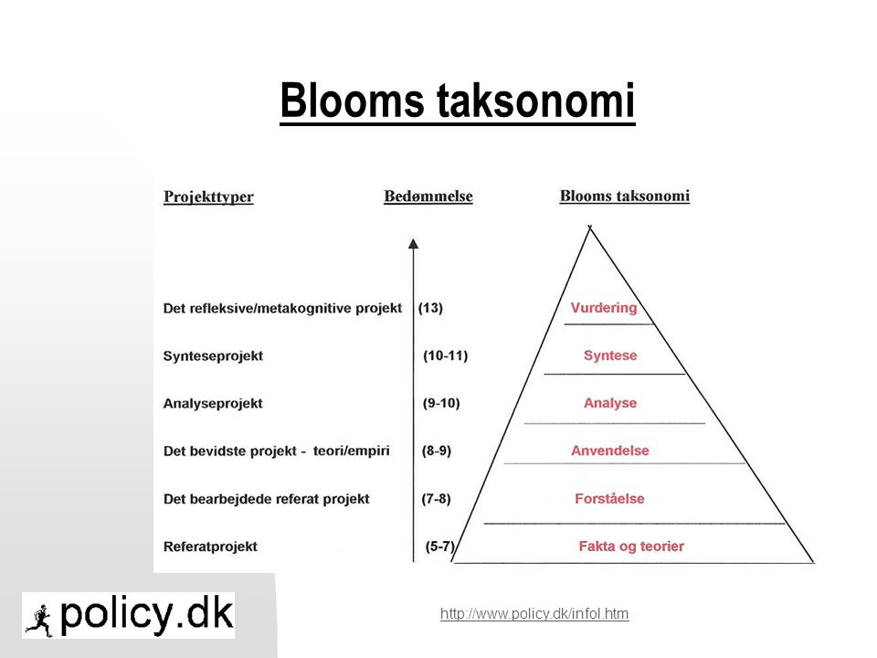 Blooms taksonomi http://www.policy.dk/infol.htm