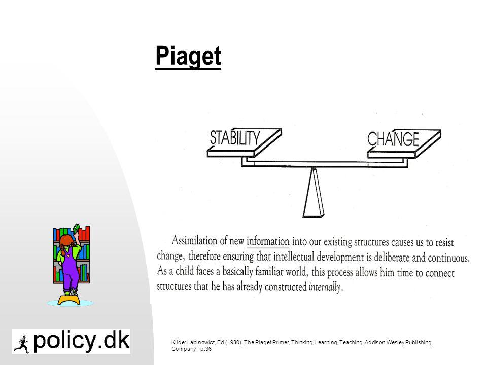 Piaget Kilde: Labinowicz, Ed (1980): The Piaget Primer, Thinking, Learning, Teaching, Addison-Wesley Publishing Company, p.36.