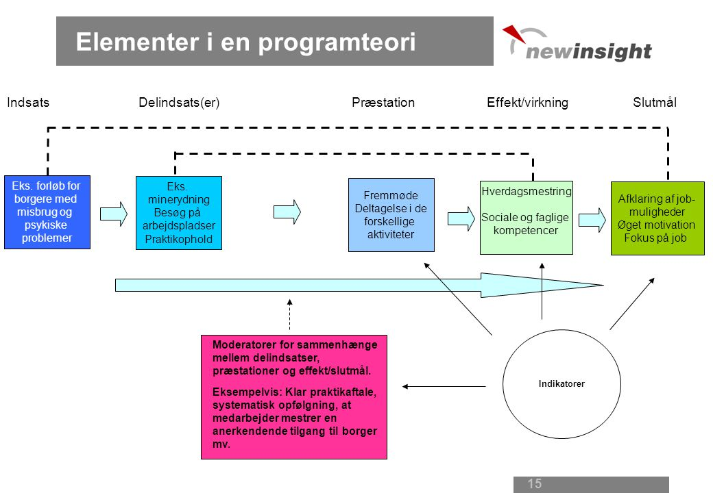 Elementer i en programteori