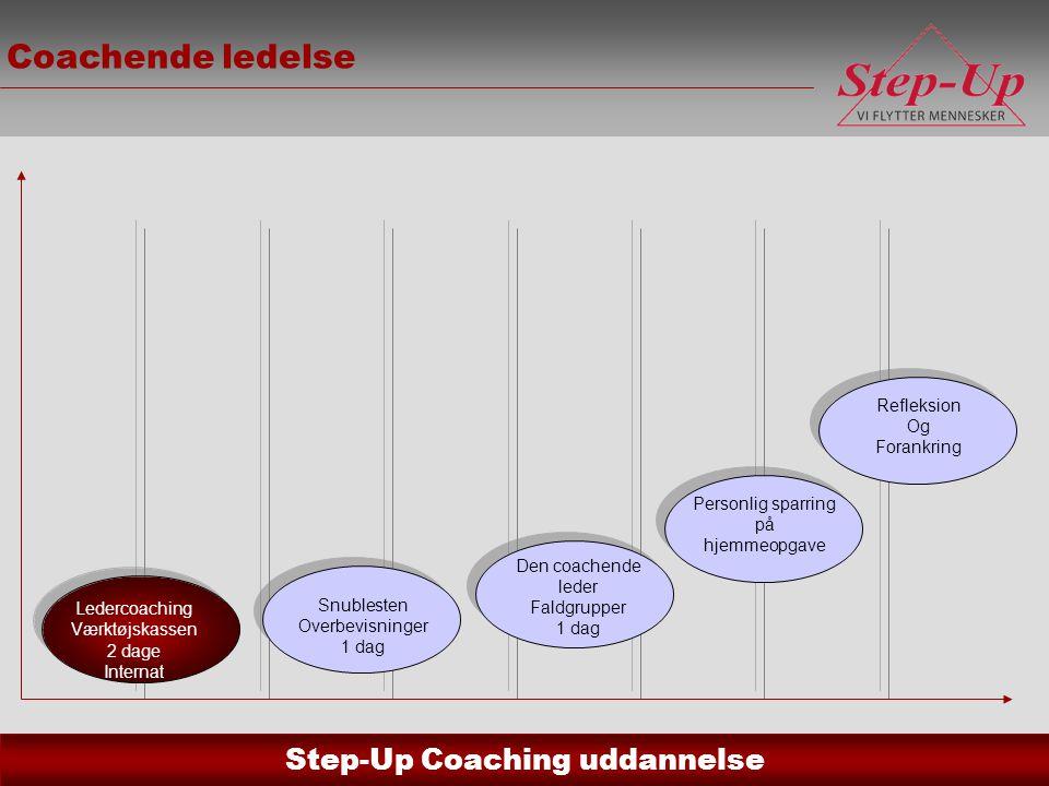 Coachende ledelse Vigtige pointer: