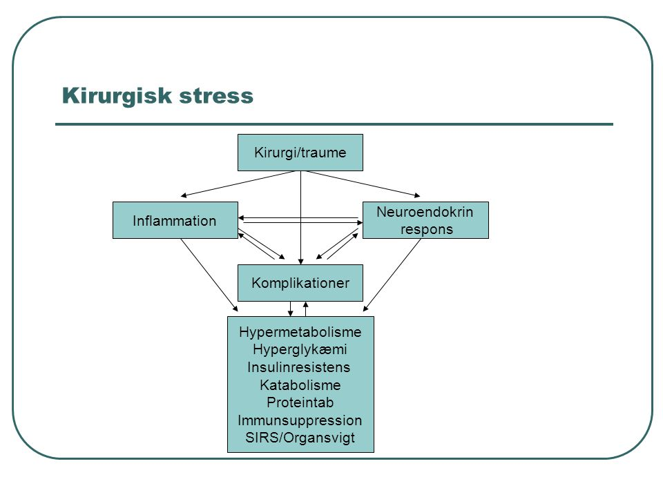 Kirurgisk stress Kirurgi/traume Neuroendokrin Inflammation respons