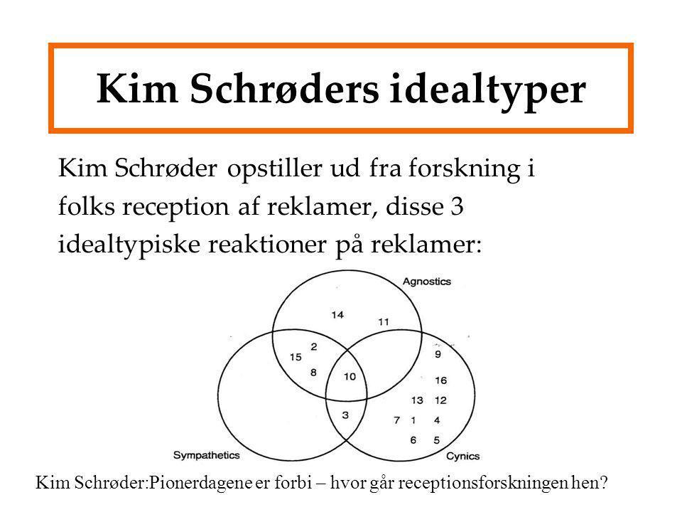 Kim Schrøders idealtyper