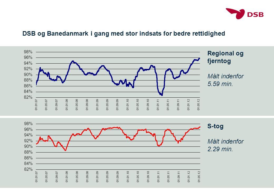 DSB og Banedanmark i gang med stor indsats for bedre rettidighed