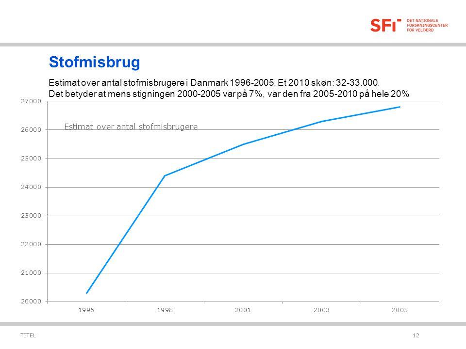 Stofmisbrug Estimat over antal stofmisbrugere i Danmark 1996-2005. Et 2010 skøn: 32-33.000.