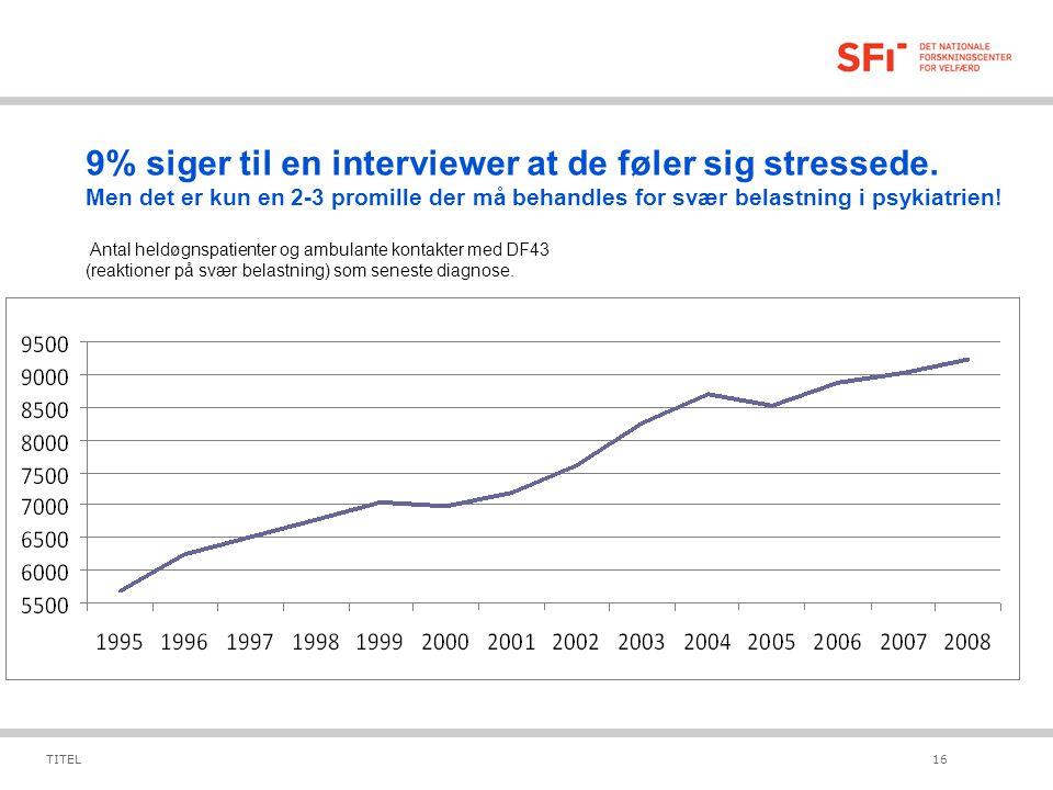 9% siger til en interviewer at de føler sig stressede.