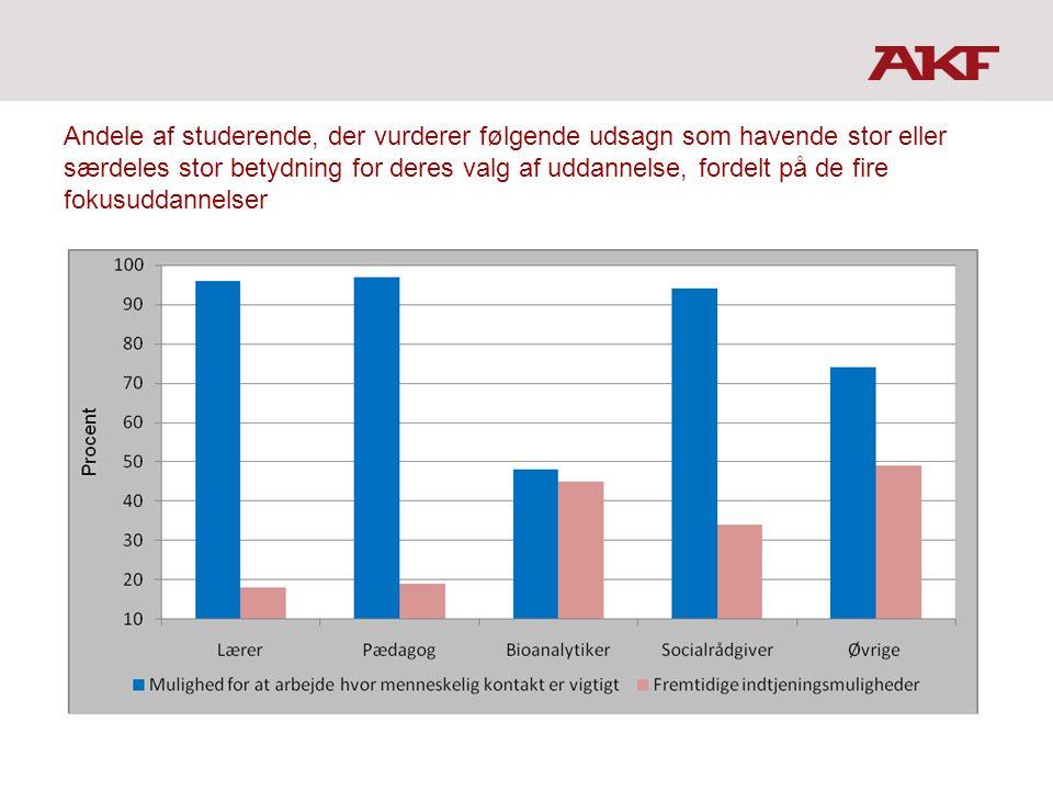 Andele af studerende, der vurderer følgende udsagn som havende stor eller særdeles stor betydning for deres valg af uddannelse, fordelt på de fire fokusuddannelser