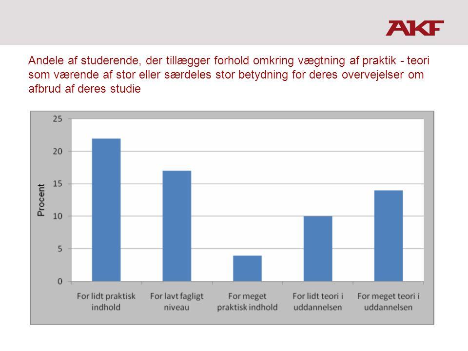 Andele af studerende, der tillægger forhold omkring vægtning af praktik - teori som værende af stor eller særdeles stor betydning for deres overvejelser om afbrud af deres studie