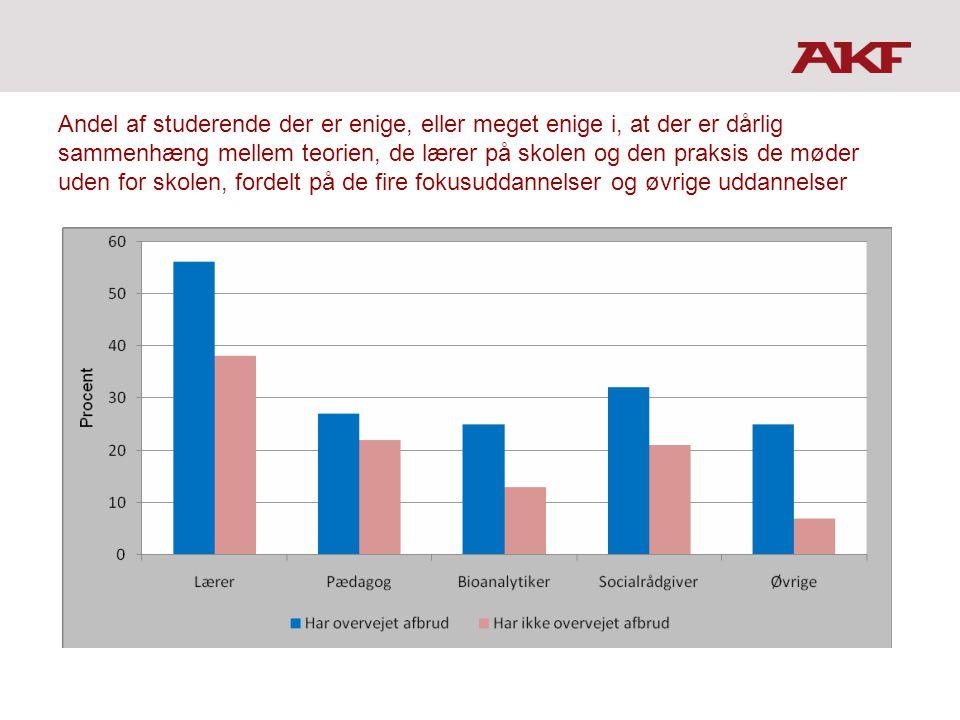 Andel af studerende der er enige, eller meget enige i, at der er dårlig sammenhæng mellem teorien, de lærer på skolen og den praksis de møder uden for skolen, fordelt på de fire fokusuddannelser og øvrige uddannelser