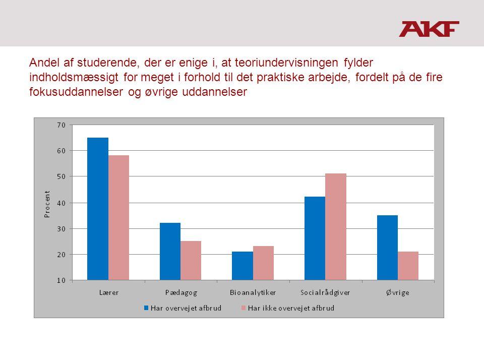 Andel af studerende, der er enige i, at teoriundervisningen fylder indholdsmæssigt for meget i forhold til det praktiske arbejde, fordelt på de fire fokusuddannelser og øvrige uddannelser