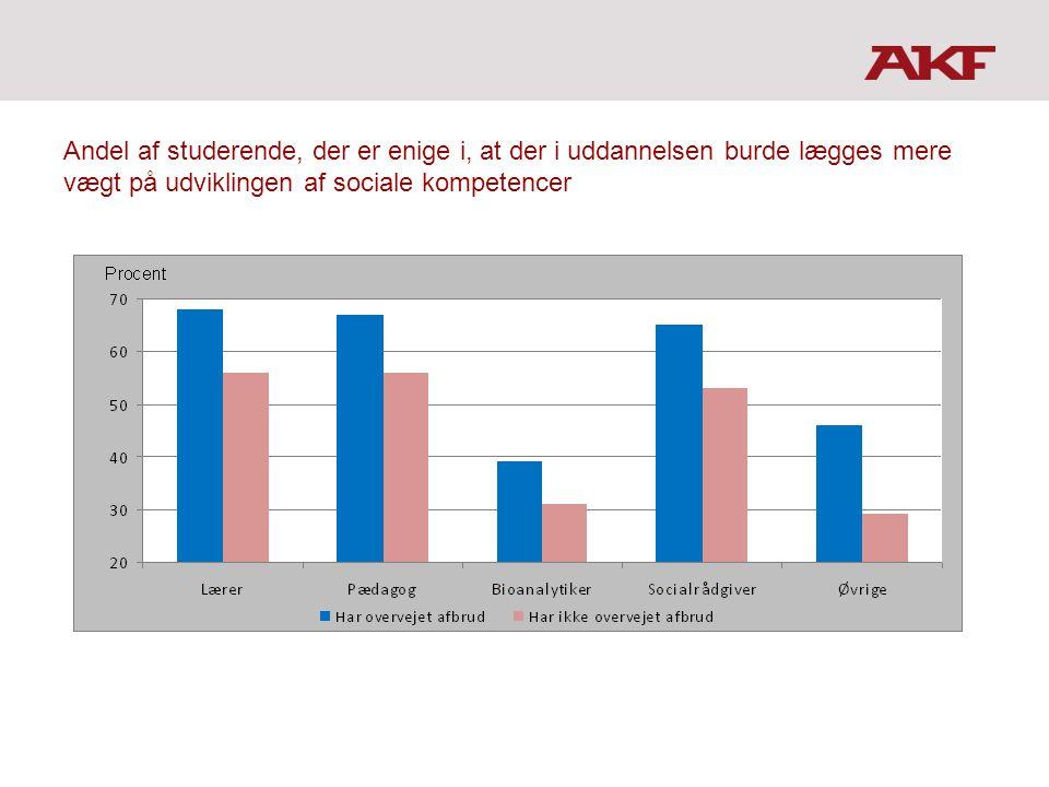Andel af studerende, der er enige i, at der i uddannelsen burde lægges mere vægt på udviklingen af sociale kompetencer