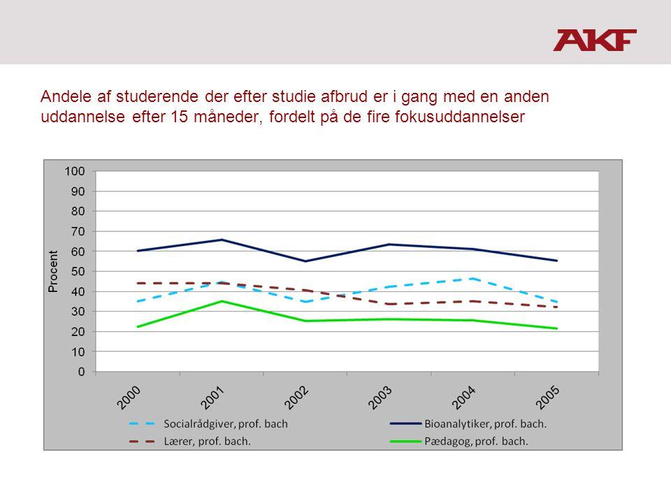 Andele af studerende der efter studie afbrud er i gang med en anden uddannelse efter 15 måneder, fordelt på de fire fokusuddannelser