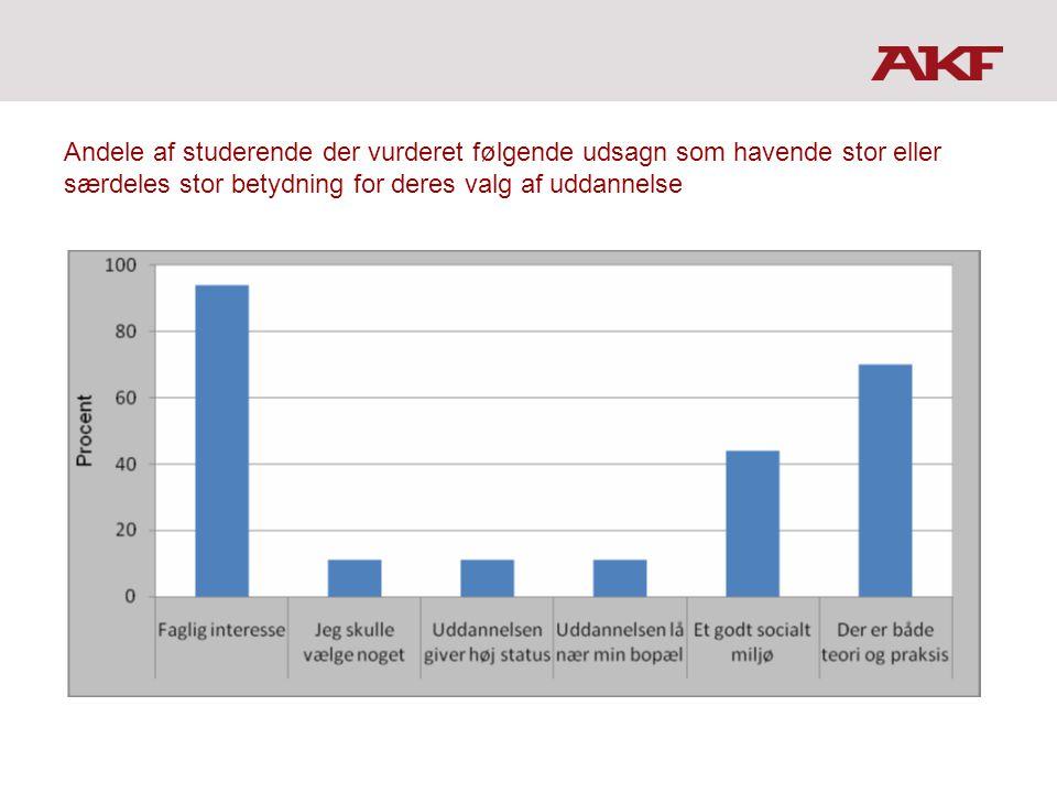 Andele af studerende der vurderet følgende udsagn som havende stor eller særdeles stor betydning for deres valg af uddannelse