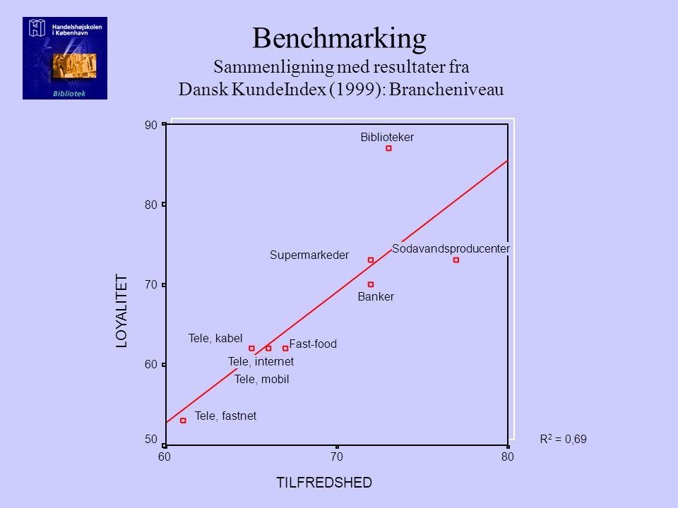 Benchmarking Sammenligning med resultater fra Dansk KundeIndex (1999): Brancheniveau