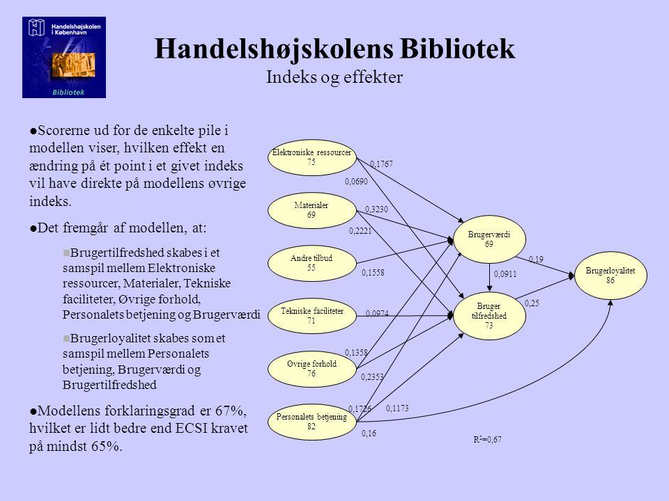 Handelshøjskolens Bibliotek Indeks og effekter