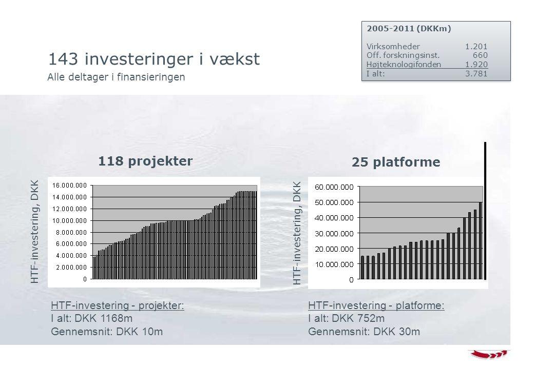 143 investeringer i vækst Alle deltager i finansieringen