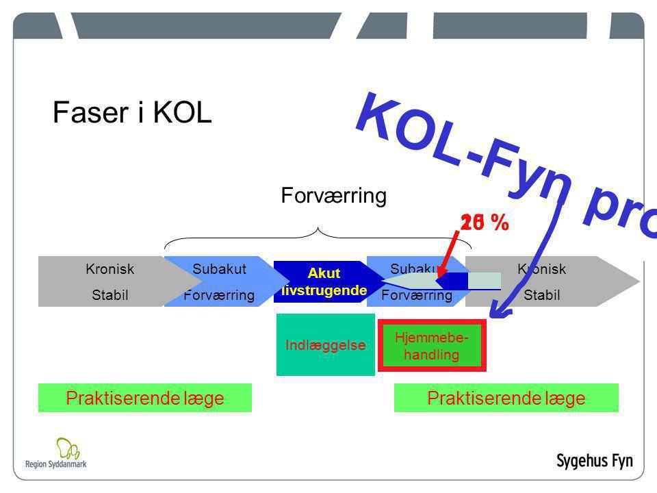 KOL-Fyn projekt! Faser i KOL Forværring 25 % 10 % Praktiserende læge