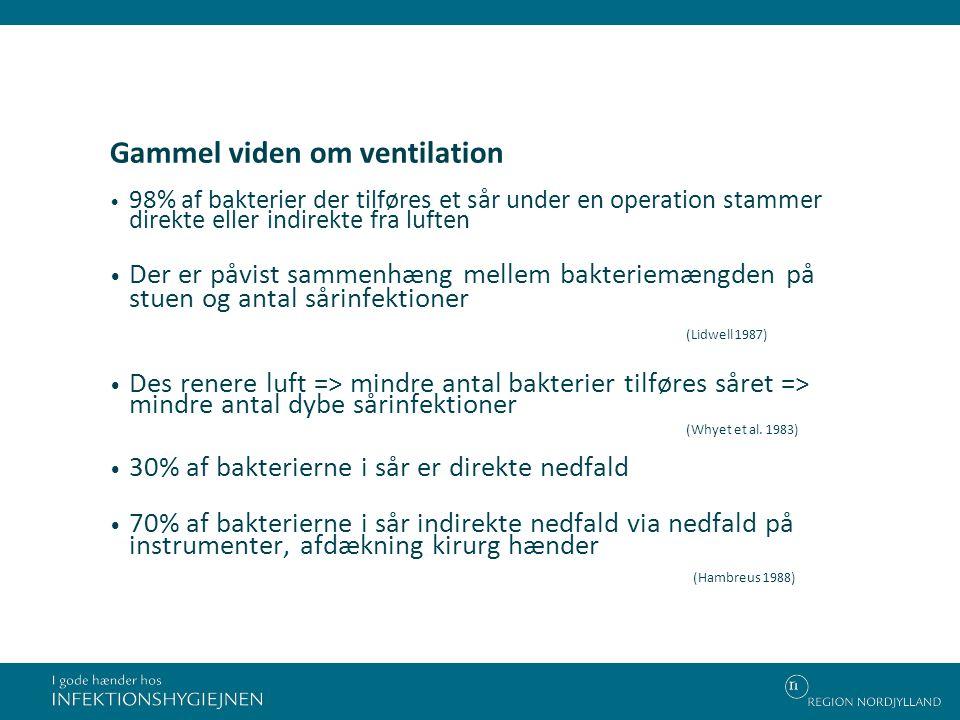 Gammel viden om ventilation
