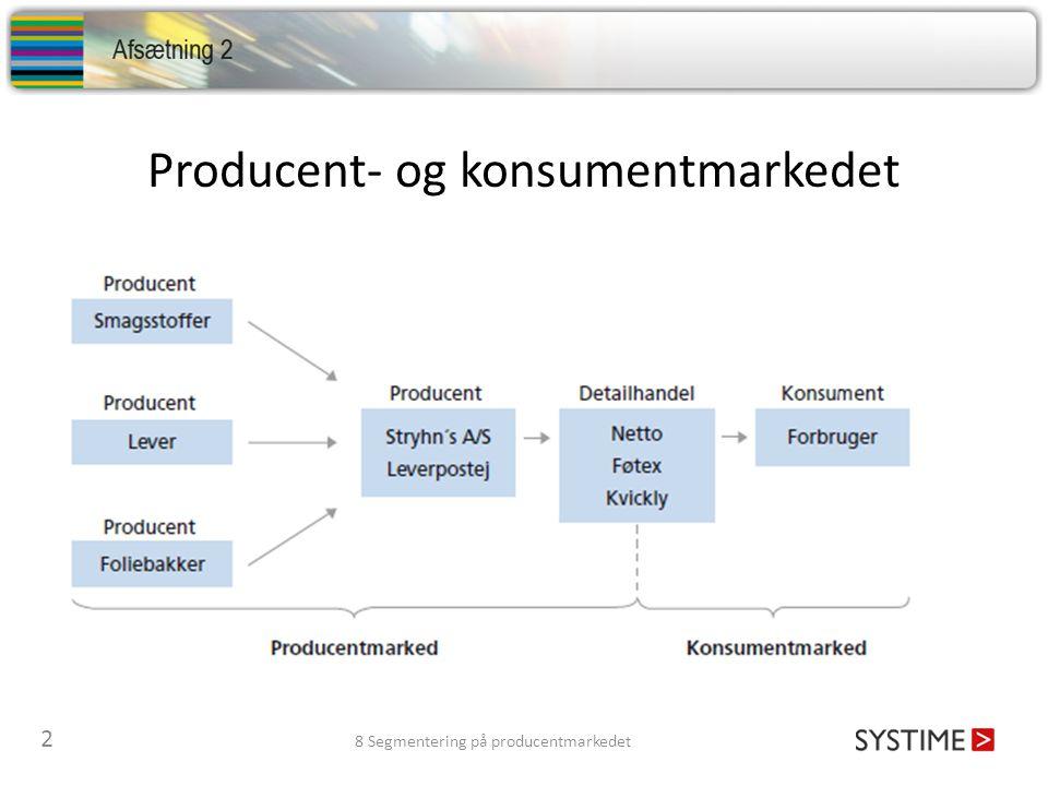 Producent- og konsumentmarkedet