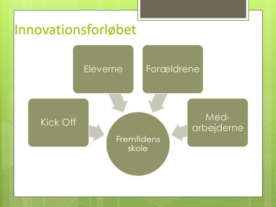 Innovationsforløbet Kick Off Eleverne Forældrene Med-arbejderne