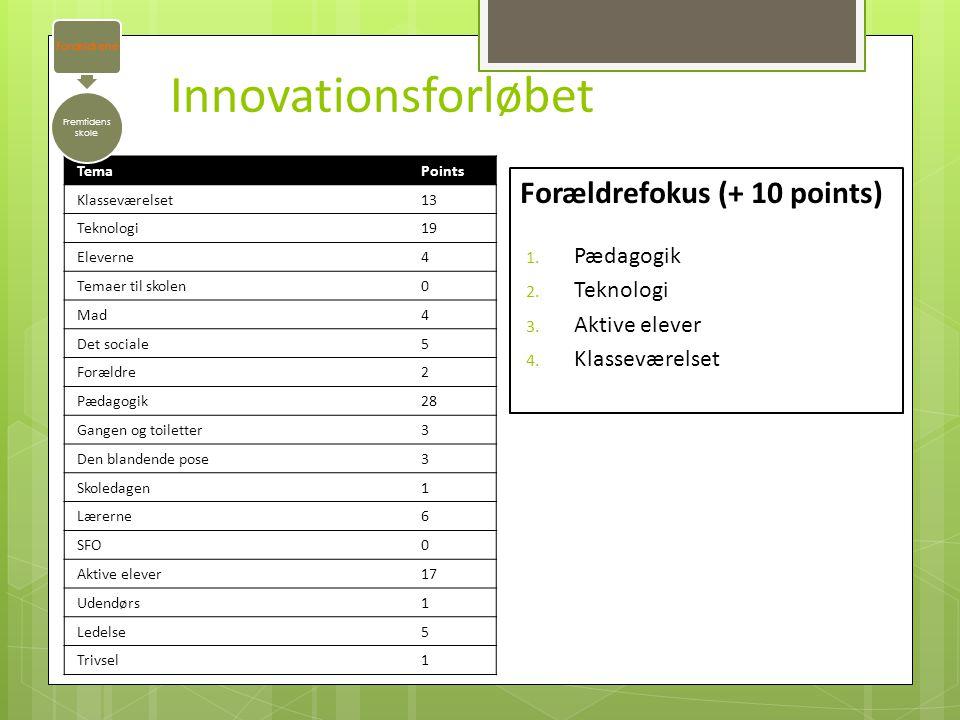 Innovationsforløbet Forældrefokus (+ 10 points) Pædagogik Teknologi
