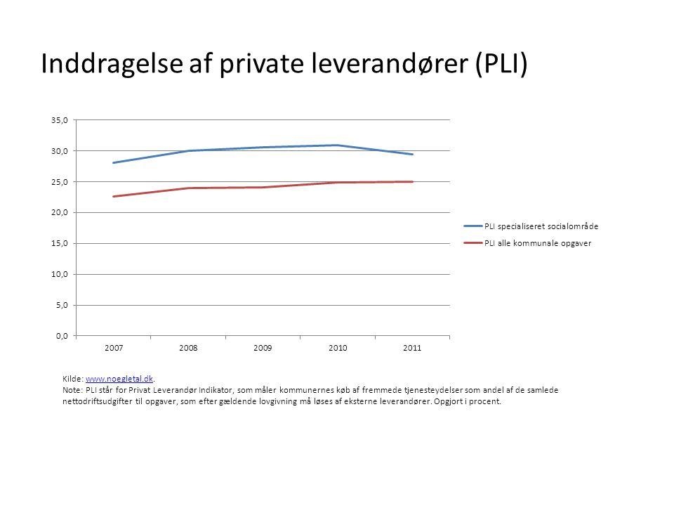 Inddragelse af private leverandører (PLI)