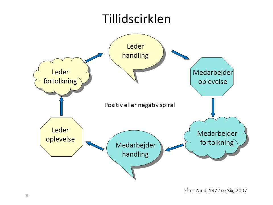 Tillidscirklen Leder handling Leder fortolkning Medarbejder oplevelse